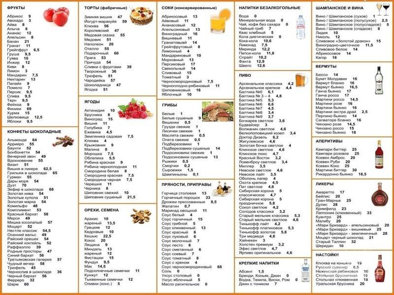 Протеиновая диета: продукты и исключения. Правила, меню и рецепты.
