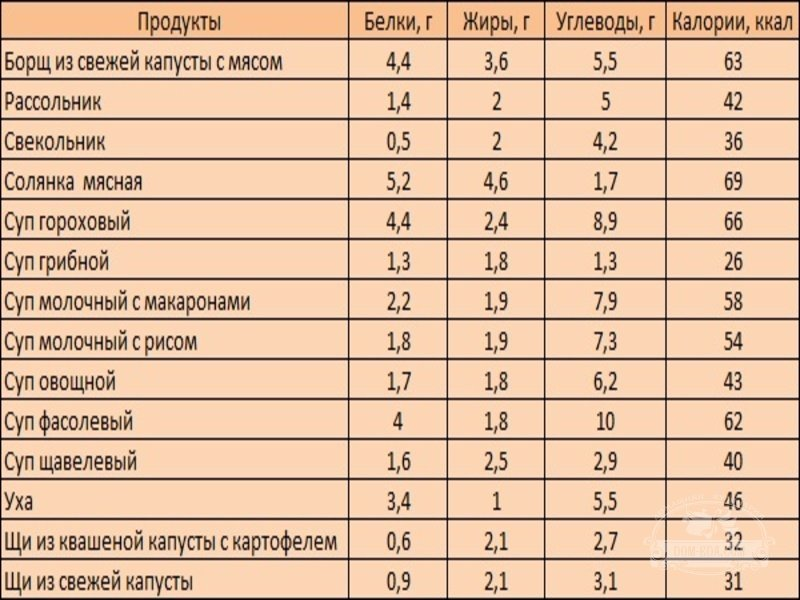 Кремлевская диета. Таблица баллов.